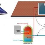 Rawat Solar Water Heater agar Awet